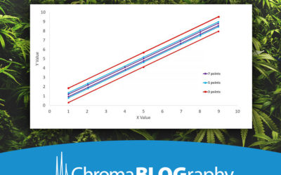 Speed up cannabis methods with EZGC software